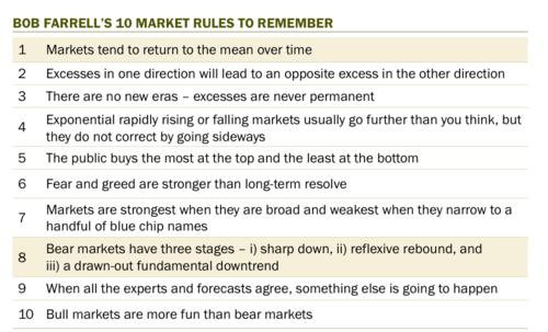 10 règles de Bob Farrel