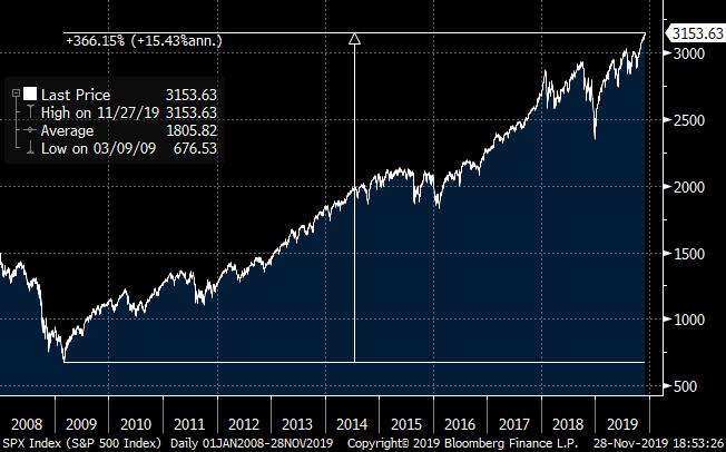 Graphique d'évolution de l'indice SP 500