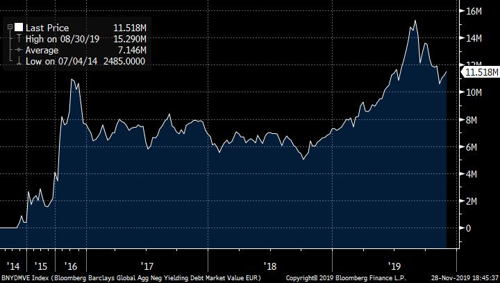 Tableau croissance dette obligataire