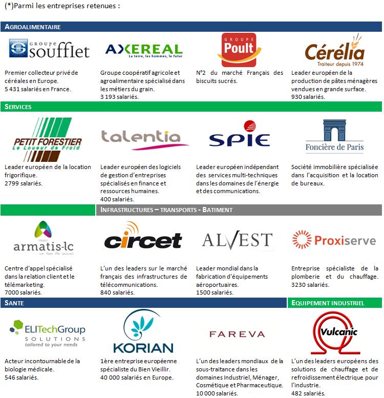 Les PME soutenues et financées par les adhérents de l'Afer